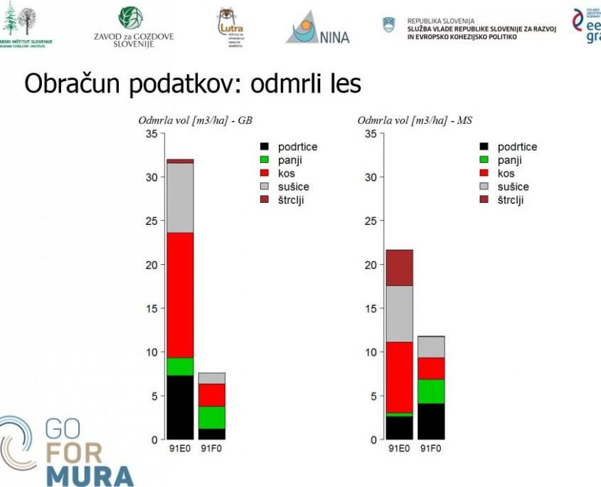 odmrli les_podatki 2016